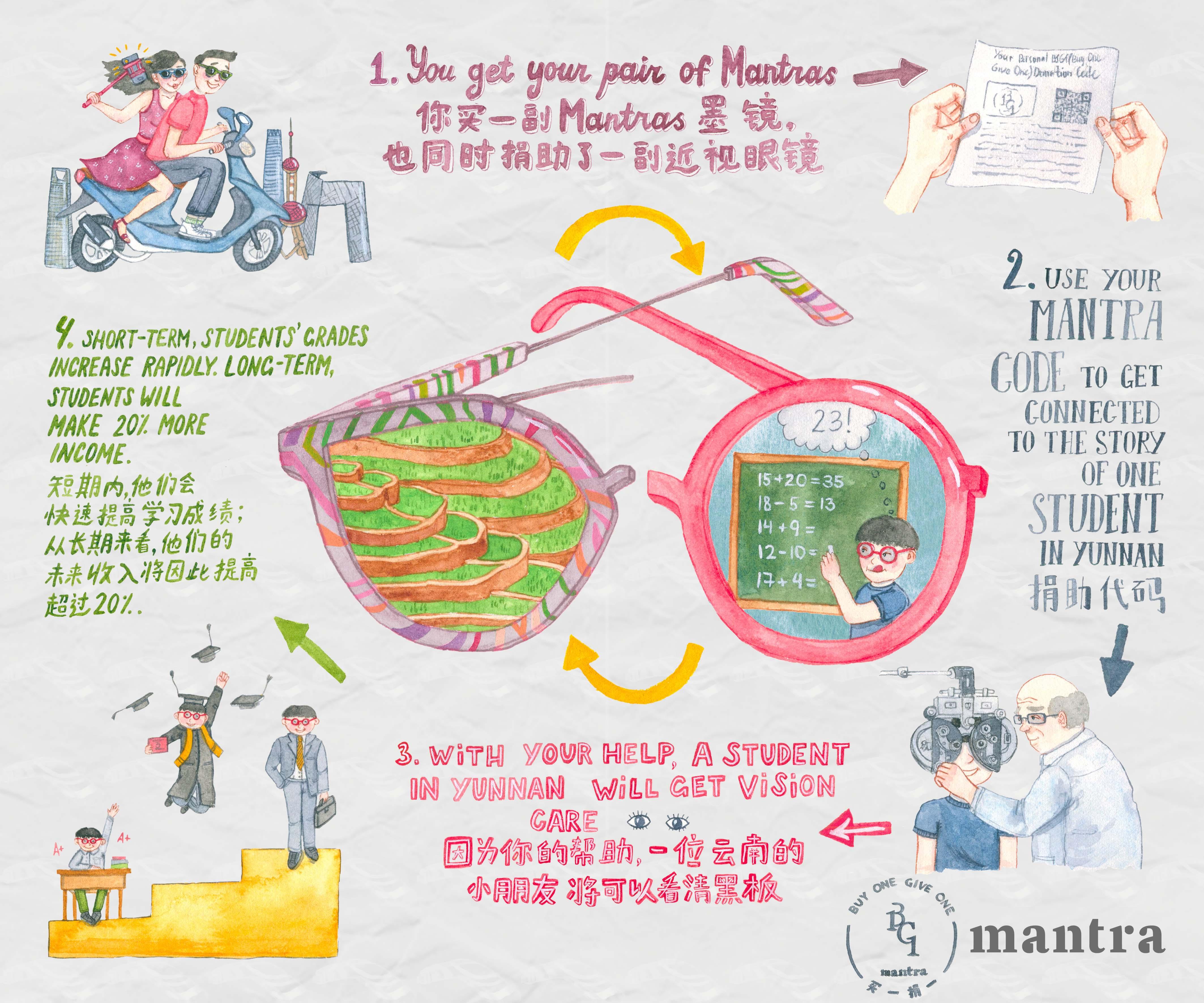 Liuba Draws Infographic