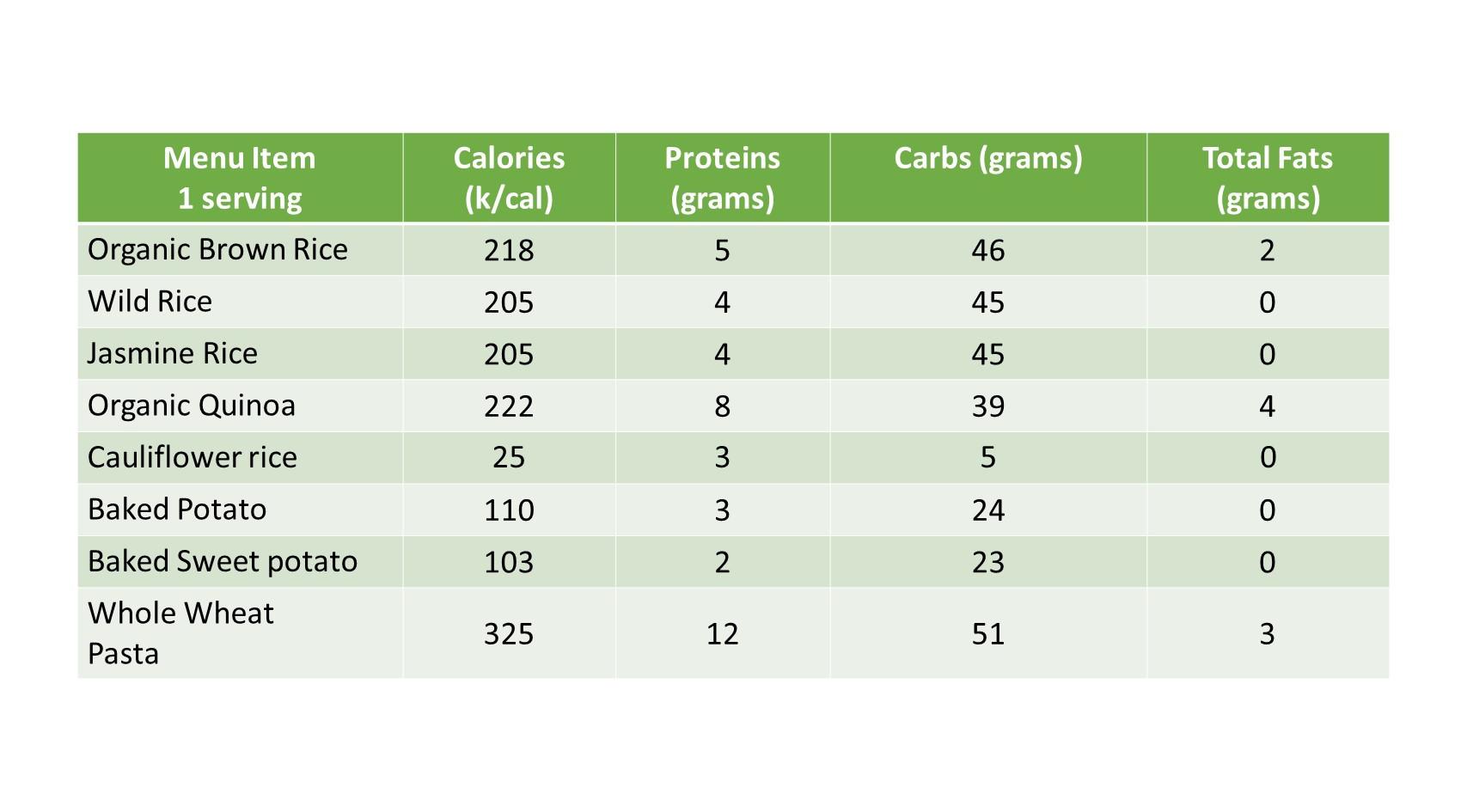 Carbs Nutrition Info