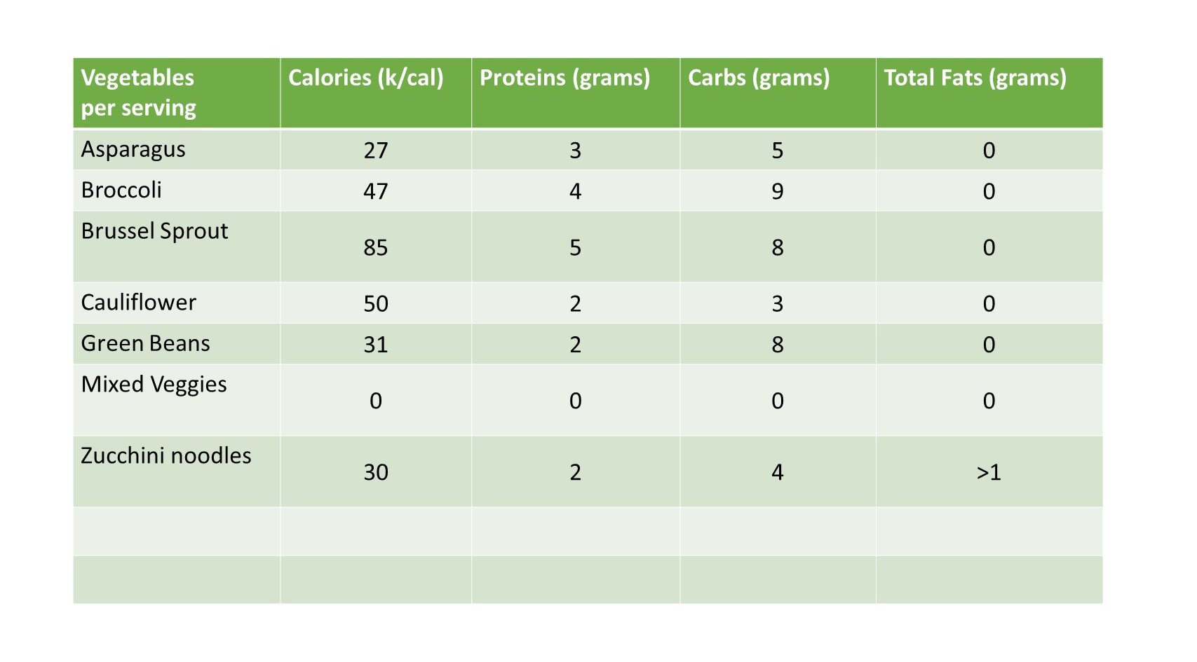 Vegetable Nutritional Information