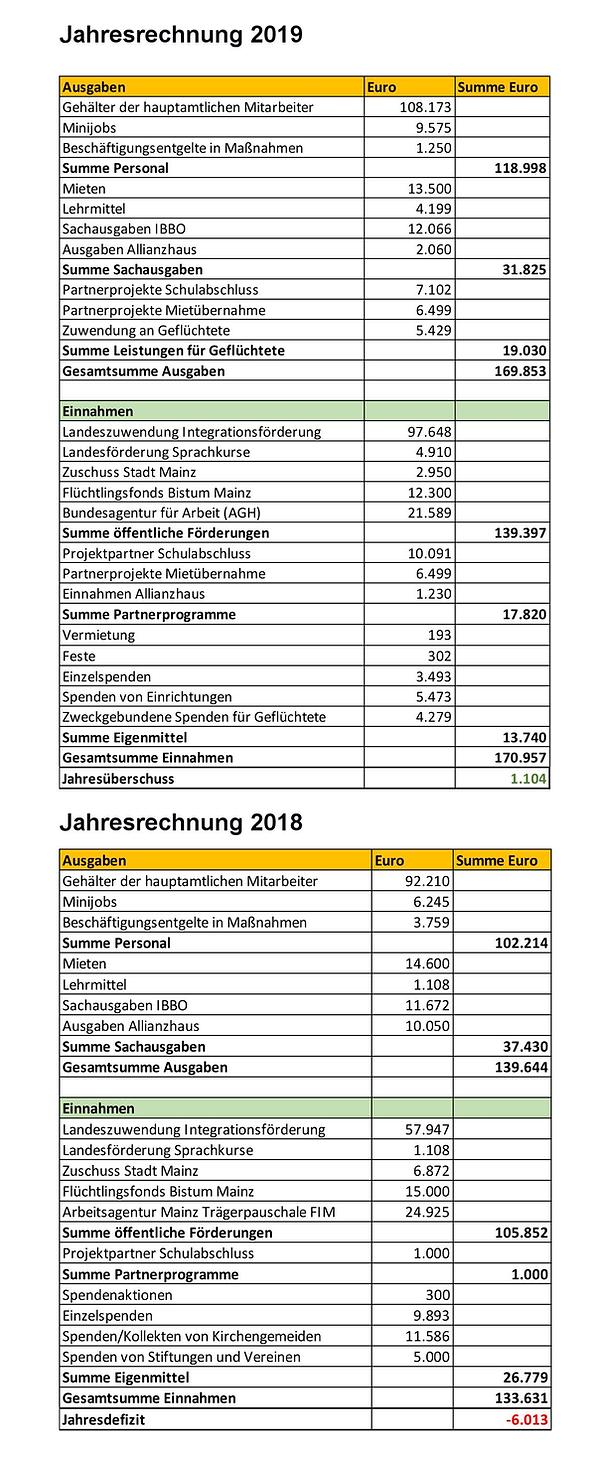 Jahresübersicht-2018_2019.png