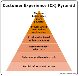 Customer experience pyramid Cx