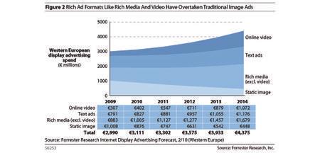 Evolution des investissements pub digitaux