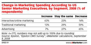 Marketing_spending_priorities_shift
