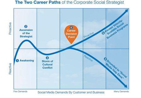 Corporate social media strategist