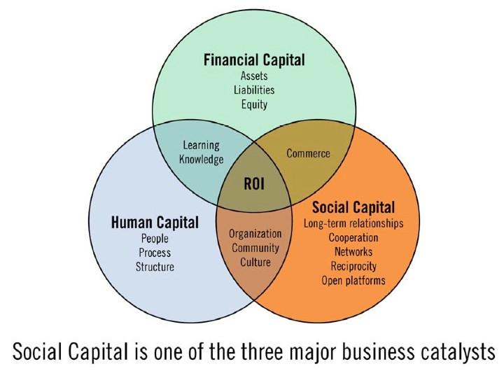 social-capital-venn (1)