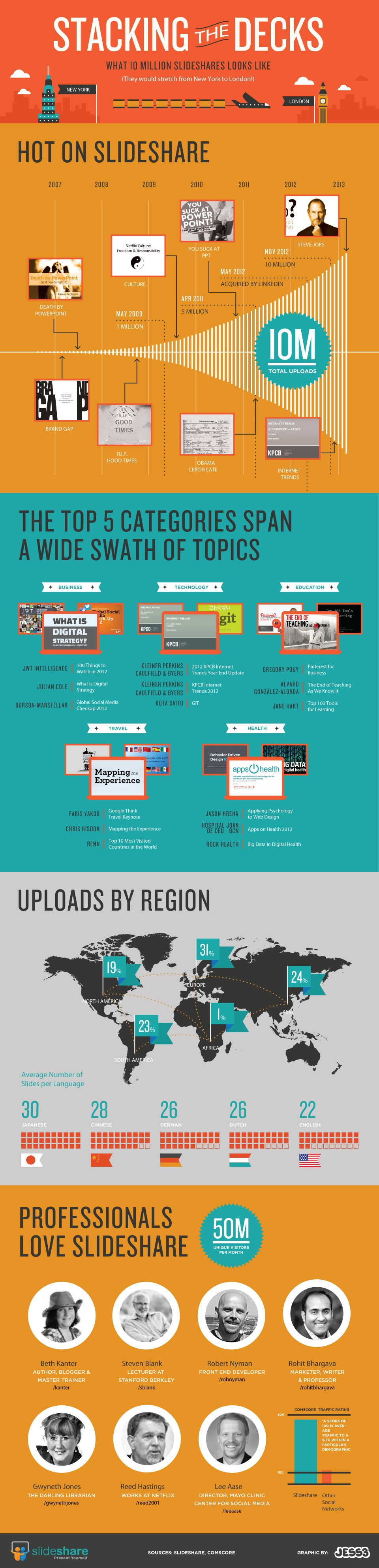 infographie Slideshare