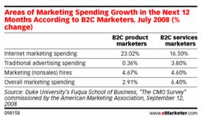 Marketing_spending_priorities_shi_2