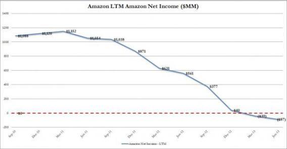 AMZN LTM Net Income_0.jpg.CROP.article568-large