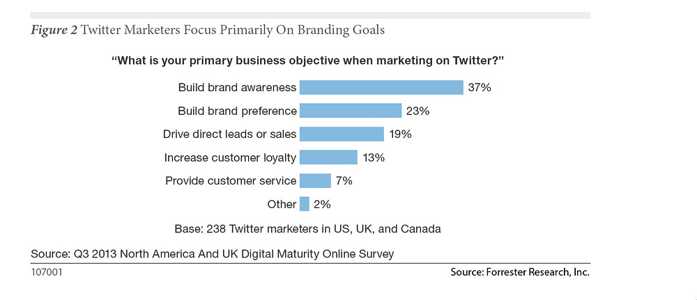 Why marketer use twitter