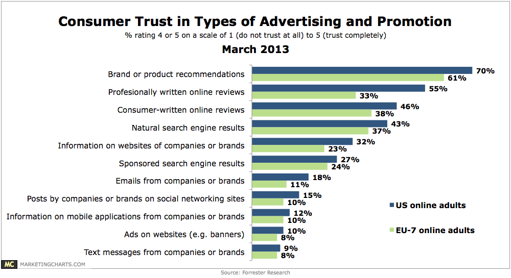 Forrester-Consumer-Trust-Advertising-Promotion-Types-Mar2013