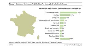 Forrester ecommerce France