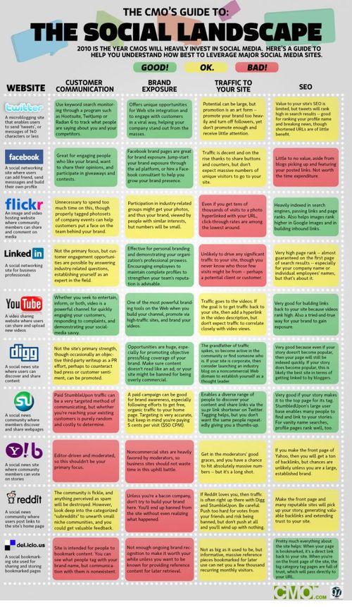Matrice décisionnelle réseaux sociaux