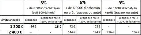 Economie_visa_total