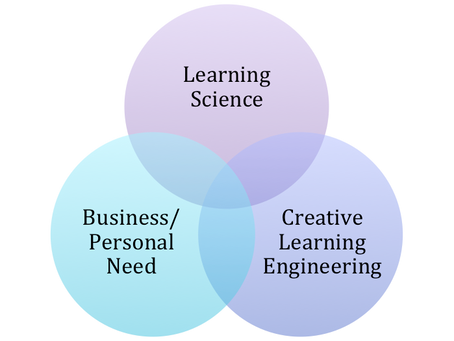 Learning Science vs. Learning Engineering