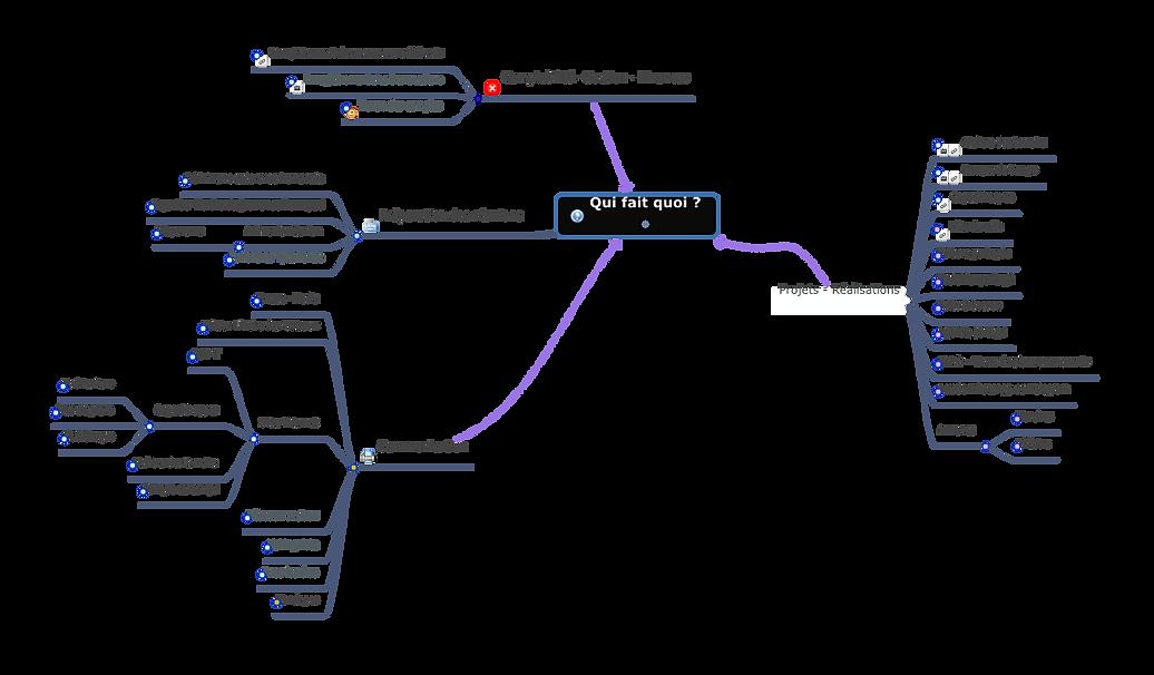 Map Mind du COP-T.png