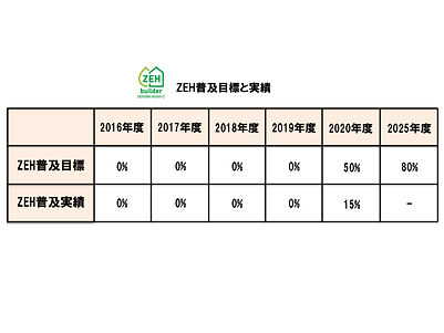 ZEH普及目標と実績2021.jpg