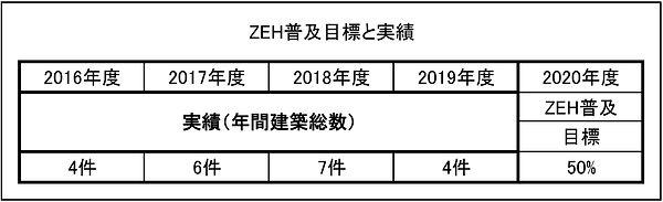 (株)丸栄組様ZEH普及目標と実績 Sheet1.jpg