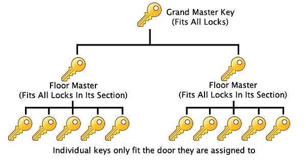 masterkeysystem.png