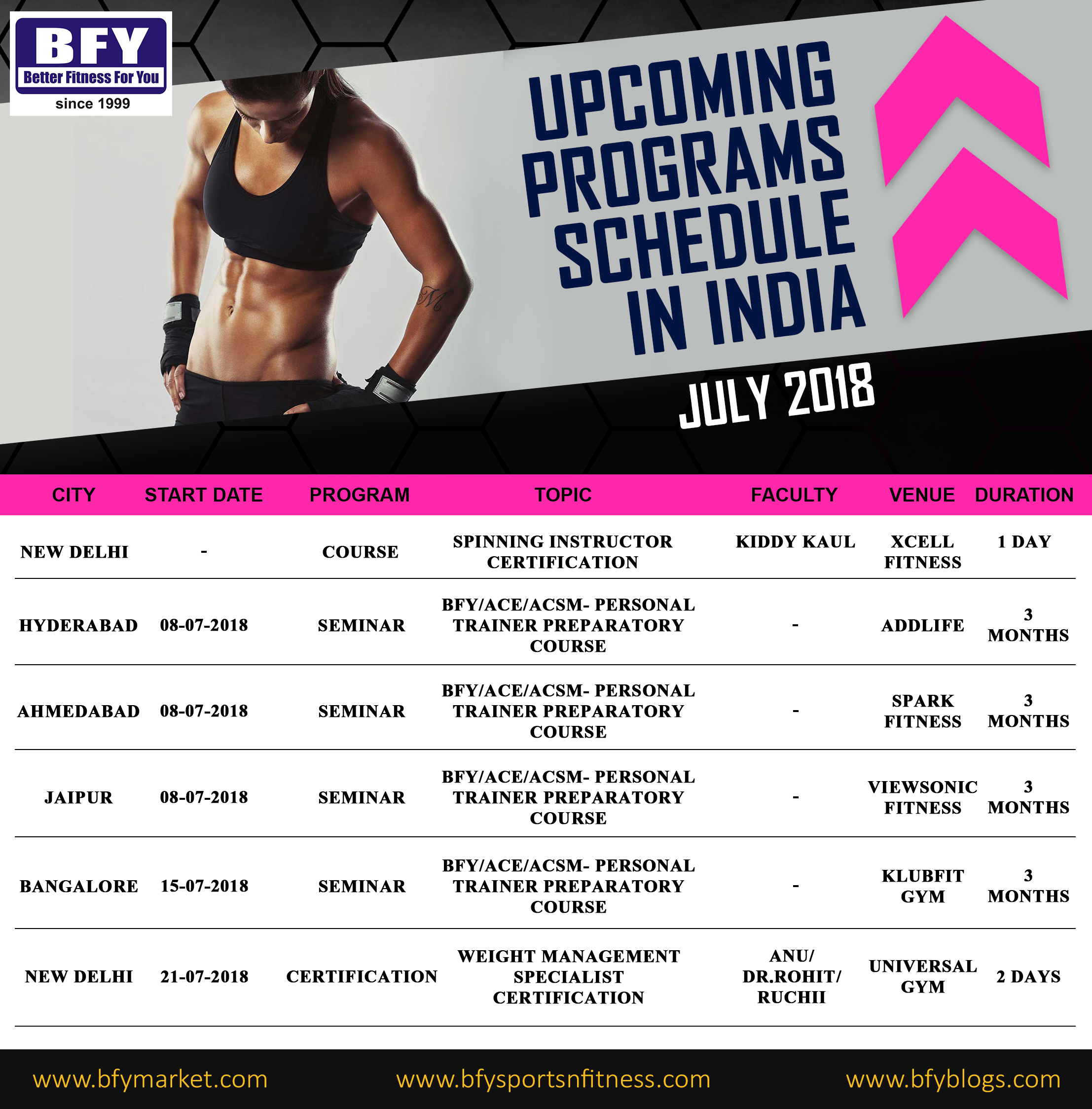 Upcoming | Events | Workshops | Mumbai | BFY Sports and Fitness