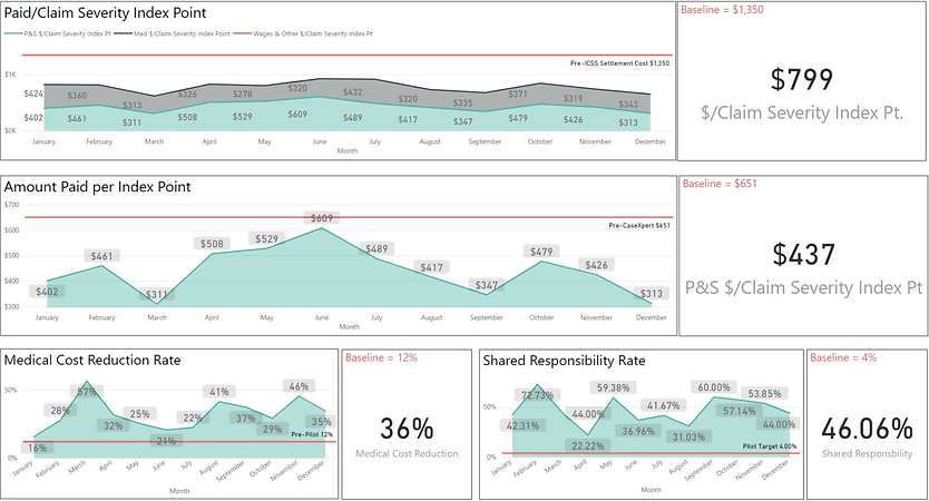 Key Measure Dashboard.png