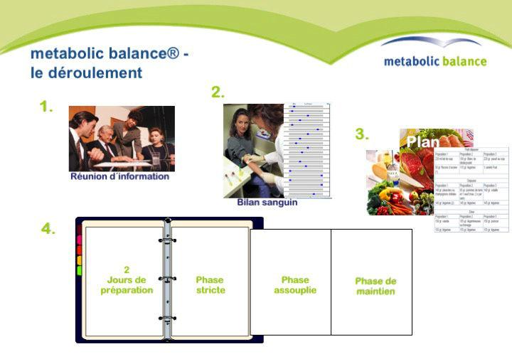 Metabolic-Balance Premium