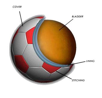 Soccer Ball Construction