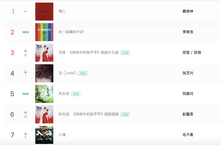 Top 10  songs on QQ music 5.29-6.4