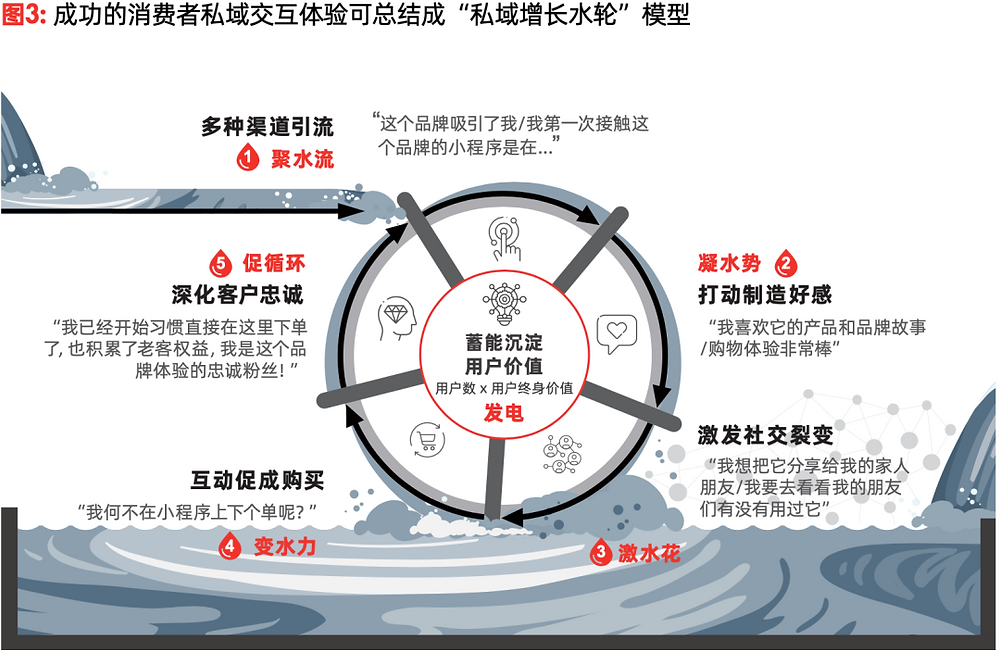 """Tencent x Bain: Smart Retail white paper on private traffic 2021"""" the private traffic """"water wheel"""