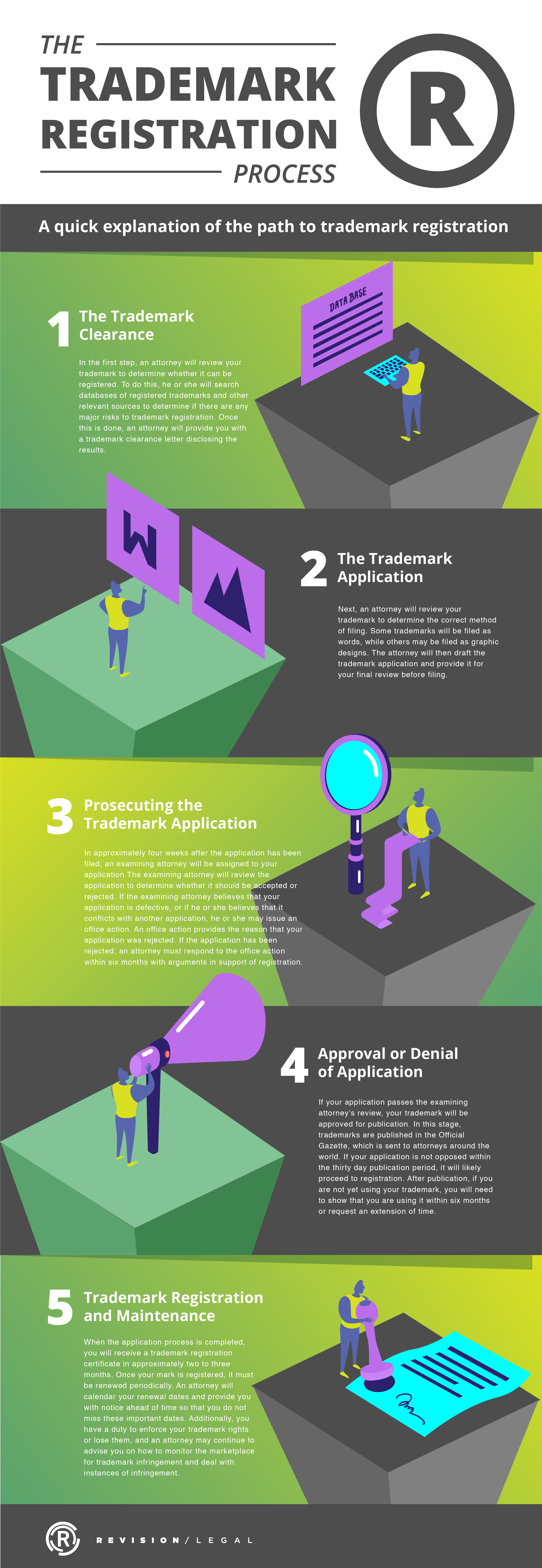 Trademark Reg Process Infographic-02