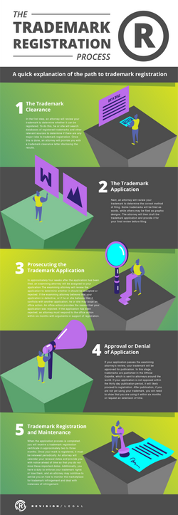 Trademark Reg Process Infographic-02