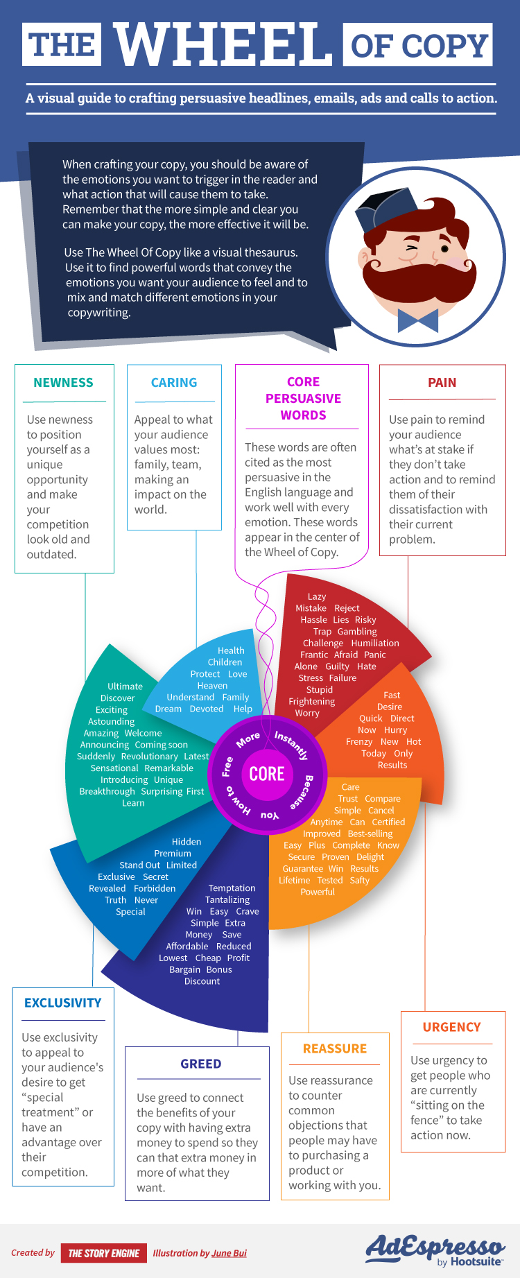 The Wheel Of Copy Infographic