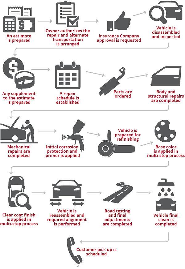 Repair_Process_GraphicA.jpg