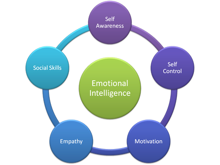 Emotional Intelligence - Identify Your Feelings