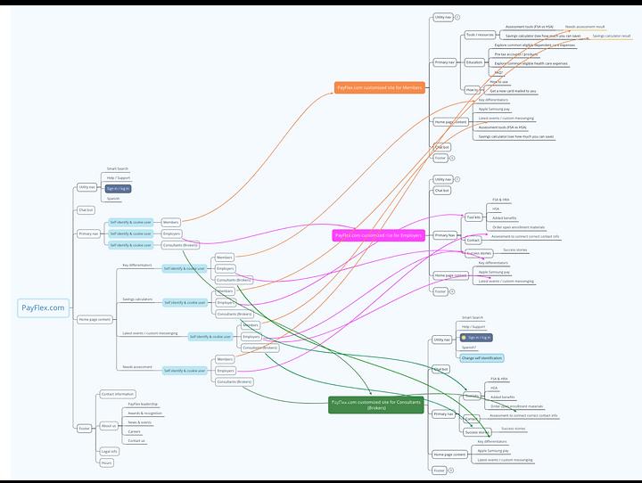 PAYFLEX_SITE MAP.png
