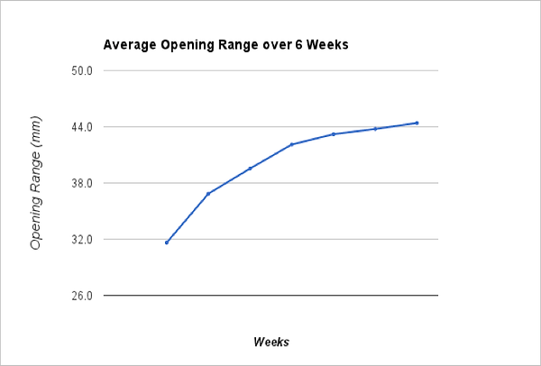 Average Opening Range