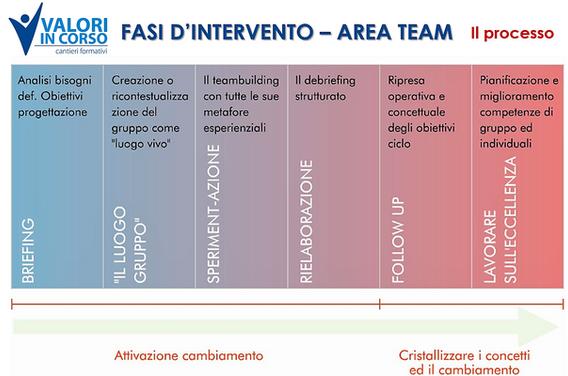 Valori in Corso-Formazione-Fasi d'interv