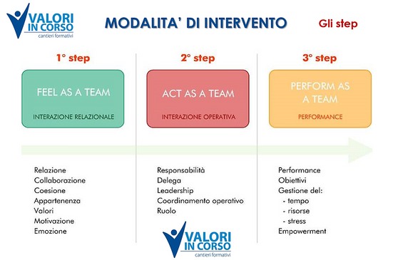 Valori_in_Corso-Formazione-Modalità_di_i