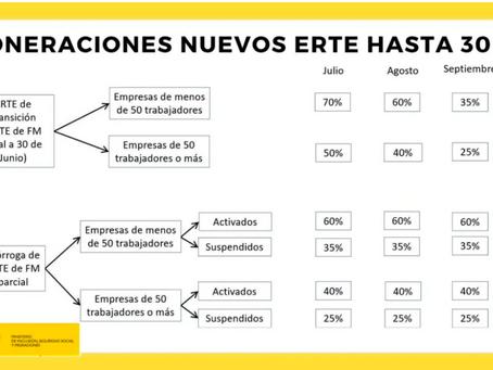 RDL 24/2020: MEDIDAS SOCIALES DE REACTIVACIÓN DEL EMPLEO