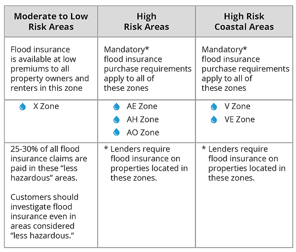 Flood-Zones-Chart.png