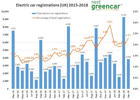 EV registrations up more than 40%