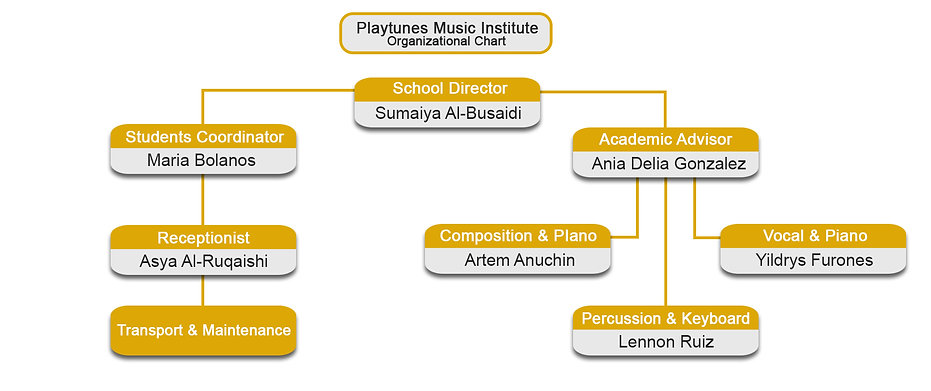 Playtunes organizational chart