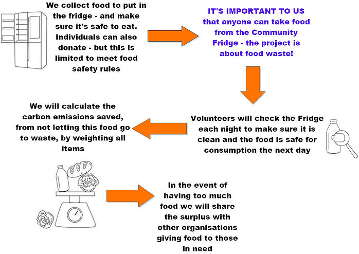 A graphic to show how the community fridge operates