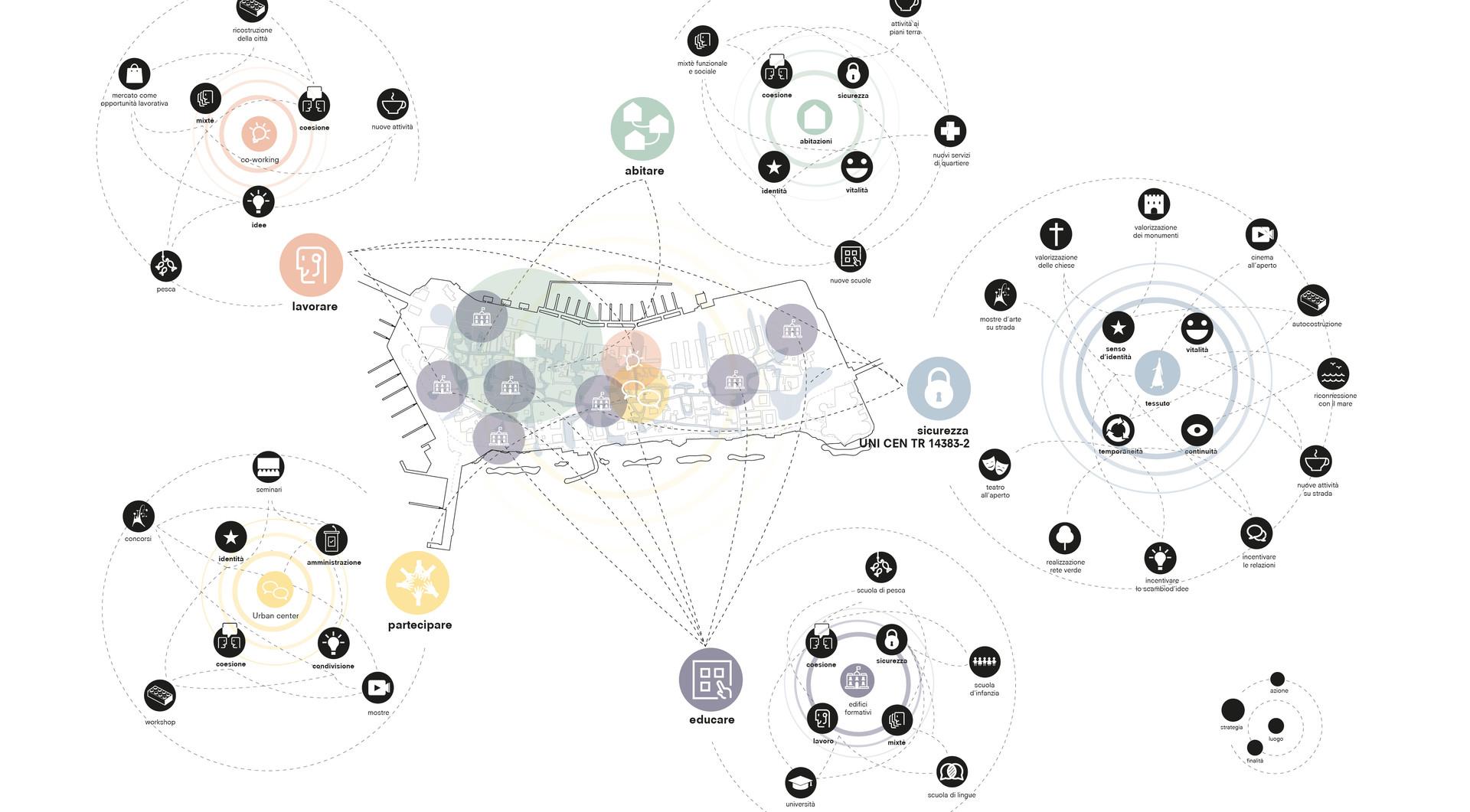 la rete dell'integrazione