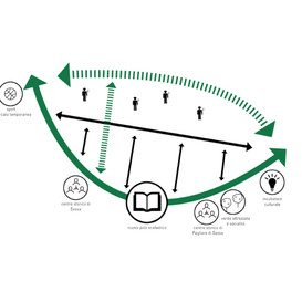 lo schema del masterplan