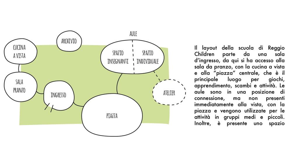 la scuola di Reggio Children