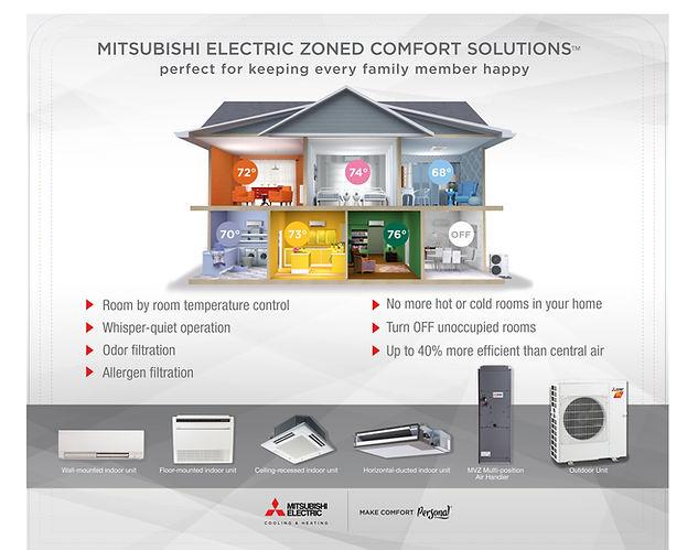Mitsubishi Whole House Zoned System