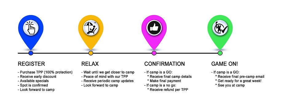 Timeline-5-Day-Camps.jpg