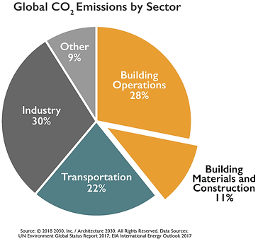 CO2-Emissions-by-Sector-01.png