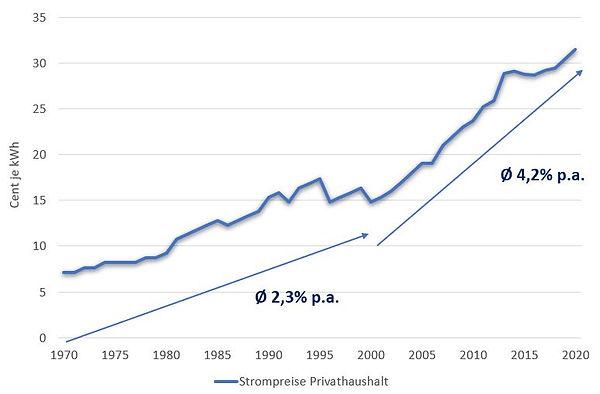 Strom-Preischart 1970 bis heute.JPG