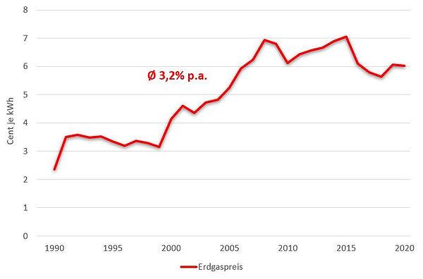 Erdgas-Preischart 1990 bis heute.JPG